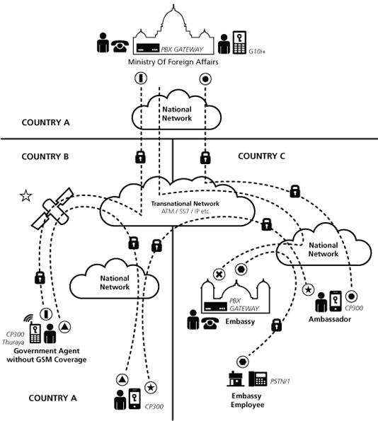 криптофон правительственным организациям